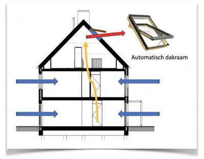 Dwarsdoornsede van huis waarop te zien is hoe warme lucht opstijgt