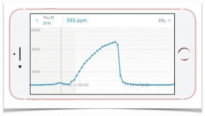 CO2-grafiek