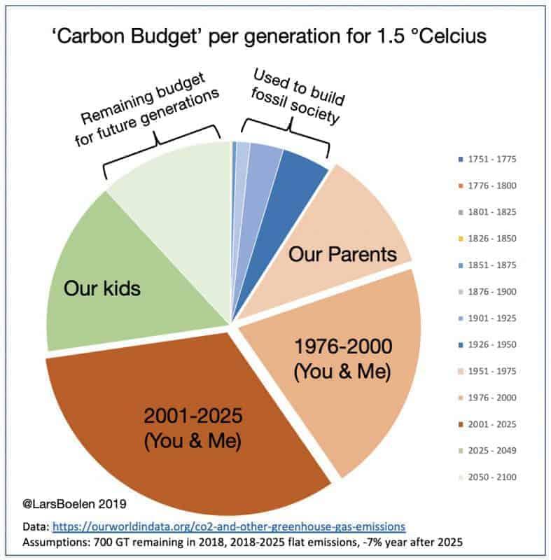Carbon Pie 2020