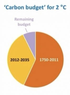 IEA Graph